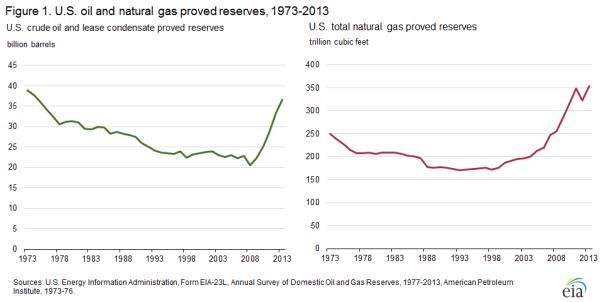 oil&gasreserves-EIA