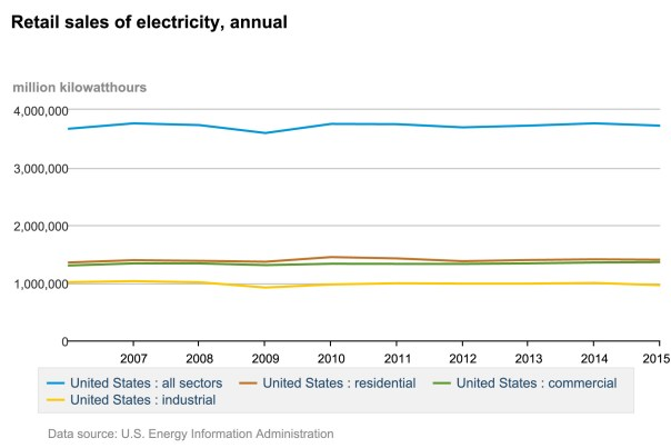 Retail_sales_of_electricity,_annual