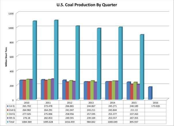 CoalProductionChart copy