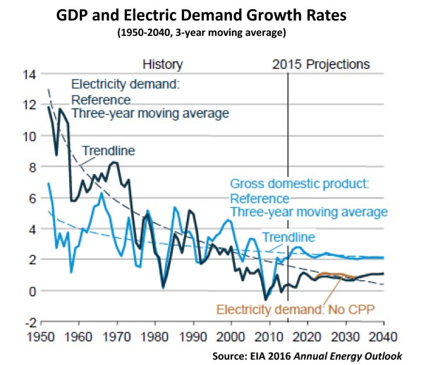 gdp-and-electric-demand-growth-rates