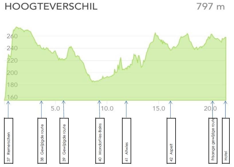 GR5 hoogteverschillen 37 Remerschen Schengen - 42 Aspelt Frisange
