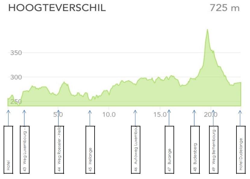 GR5 hoogteverschillen 42 Aspelt Frisange - 49 Burange Dudelange