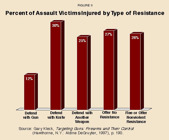 Percent of Assault Victims Injured by Type of Resistance