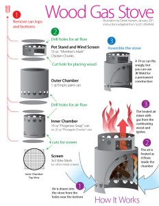 instructions-wood-gas-stove