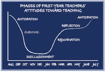 Phases of first-year teachers' attitudes towards teaching