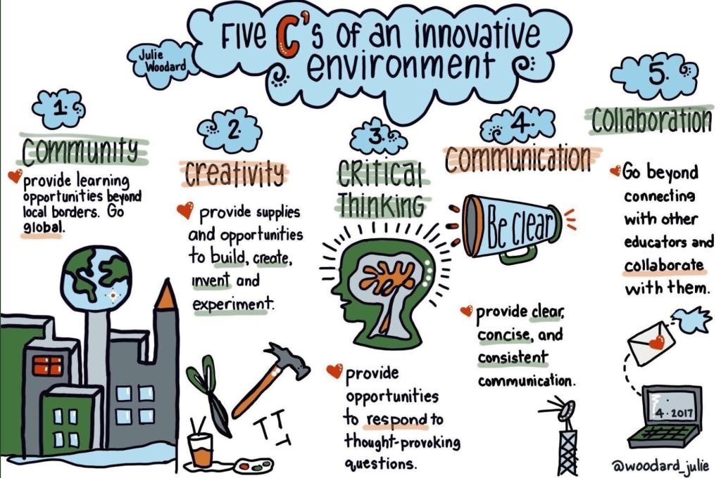 community, creativity, critical thinking, communication, collaboration