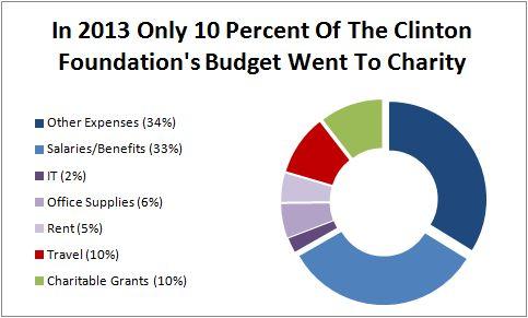 CF charity spending