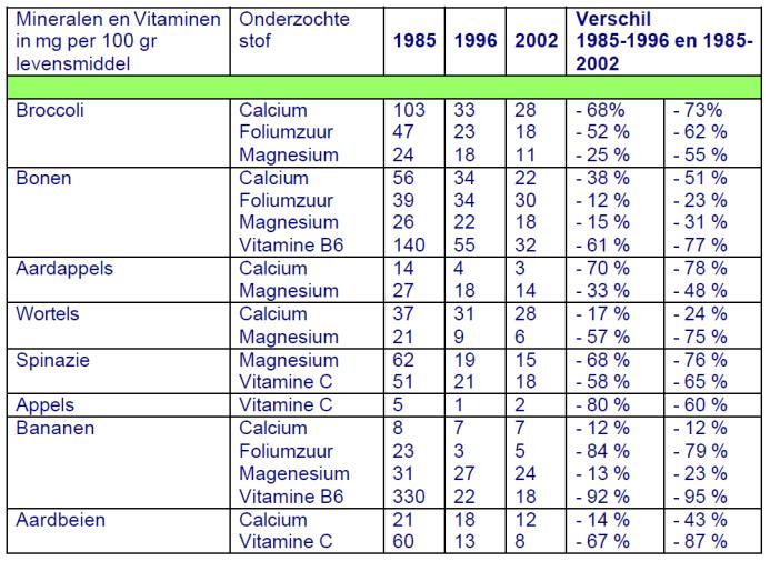 Geigy-tabel-onderzoek-voedingswaarden