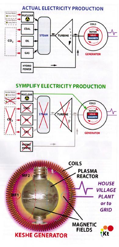 5kw plasma generator keshe Mehran Keshe