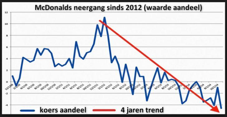 McDonalds aandeelwaarde 2009 2014
