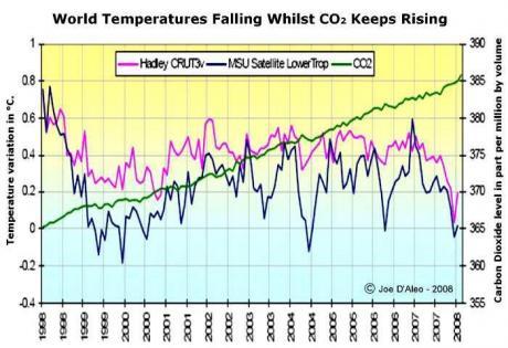 De opgaande CO2-lijn lijkt een totaal-onafhankelijke relatie te onderhouden met de temperatuurschommelingen op Aarde..!!