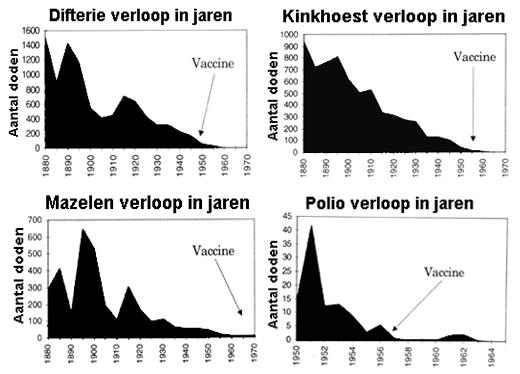 Verloop-overzicht-infectieziekten