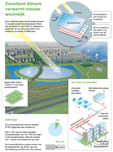 Zoneiland-Almere verwarmt woonwijk