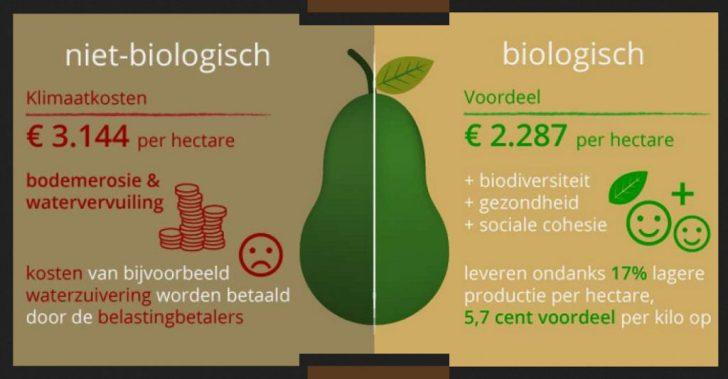 biologisch economisch