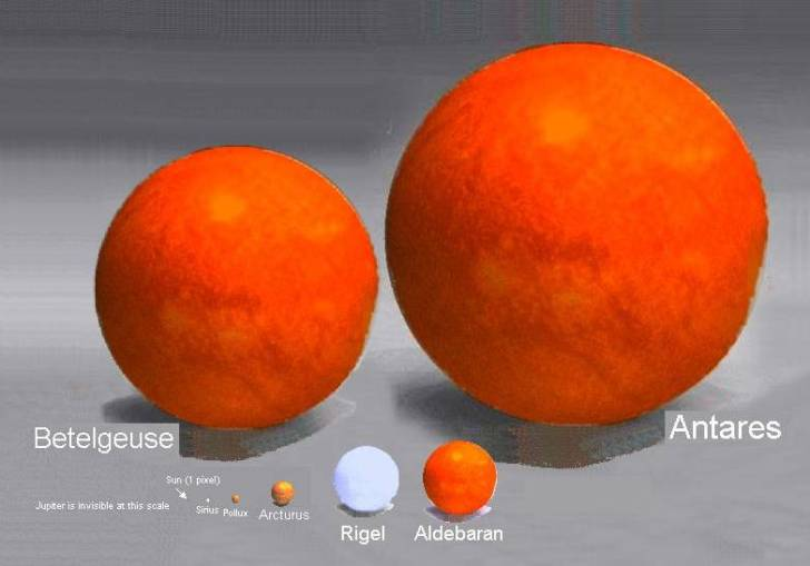 De grootst-bekende-zonnen in verhouding