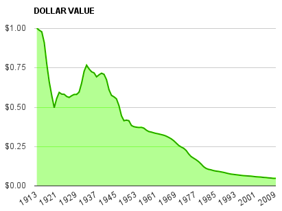 dollar-devaluation1