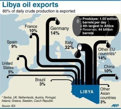 De macht van Gadhaffi, het 'onderpand' van zijn gouden munt. Olie, olie, olie.