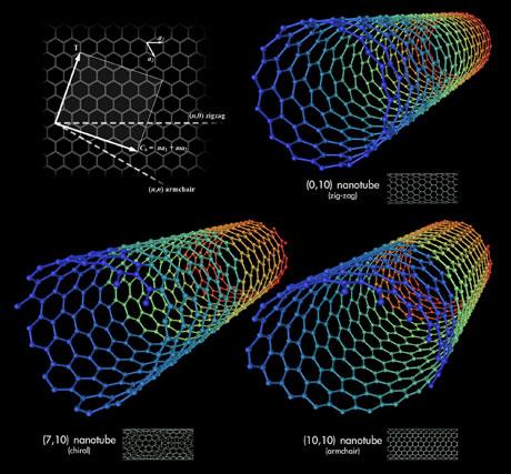 Nanotubes, zoals die op microscopisch niveau worden geproduceerd.