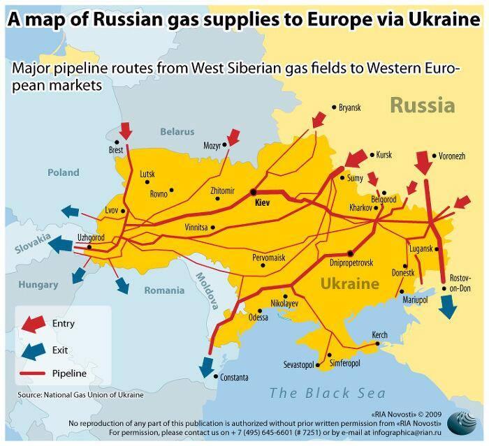 Het verborgen belang van Oekraïne: het land is een knooppunt in de internationale verkoop van Russisch aardgas aan het Westen. Beheer over deze energie-infrastructuur is essentieel.