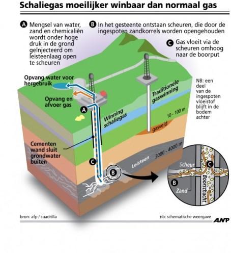 Bij de schaliegaswinning is water een bedreiging voor de winning van het gas. Er wordt als een 'vijand' mee omgesprongen.. Het water dat een essentieel onderdeel is van de bewoners in de omgeving van het wingebied.