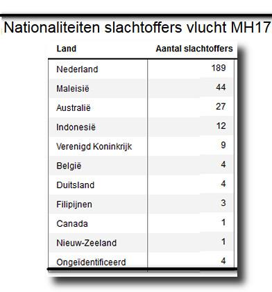 slachtoffers MH17 nationaliteiten