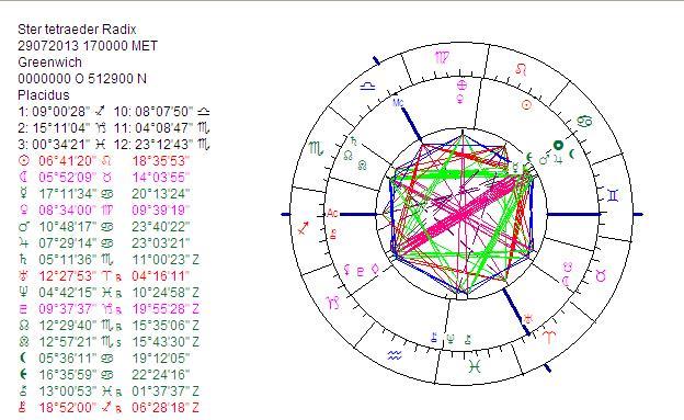 De ster-tetraëder zoals hij op zijn hoogtepunt te zien was op 29 Juli 2013