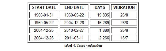 tabel-afb 8 FH balanceren Aarde mensheid