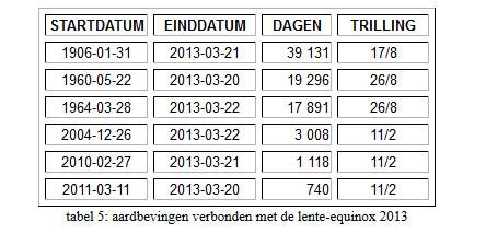 tabel-afb 9 FH balanceren Aarde mensheid