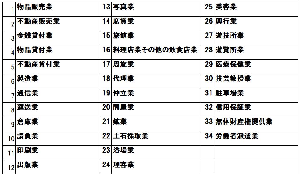 NPO法人における税務関係