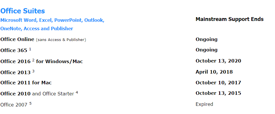 Outlook 2010 support for Office 365 will end 13 October 2015