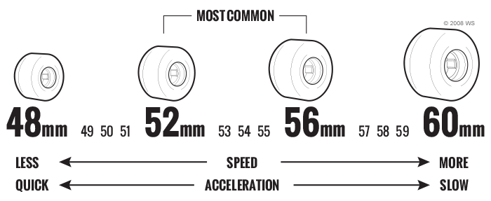 Skateboard Wheels Diameter