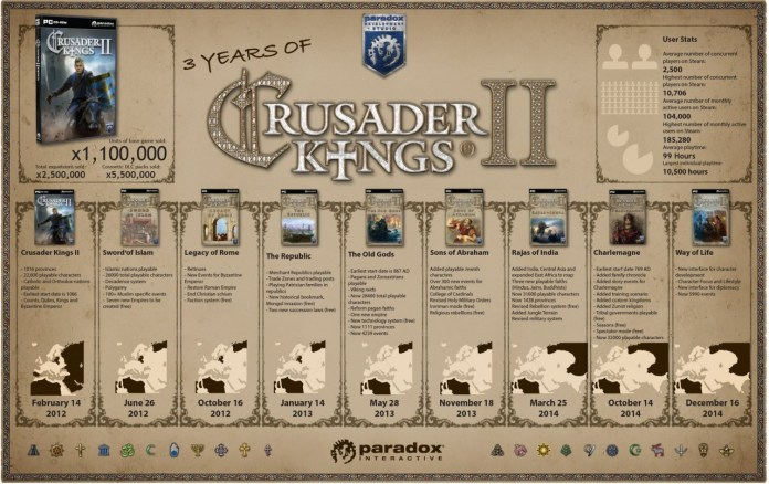 Crusader Kings II - Infographie