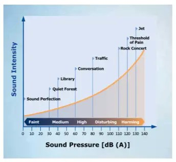 soundproof windows chart