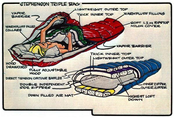 diagram of sleeping bag