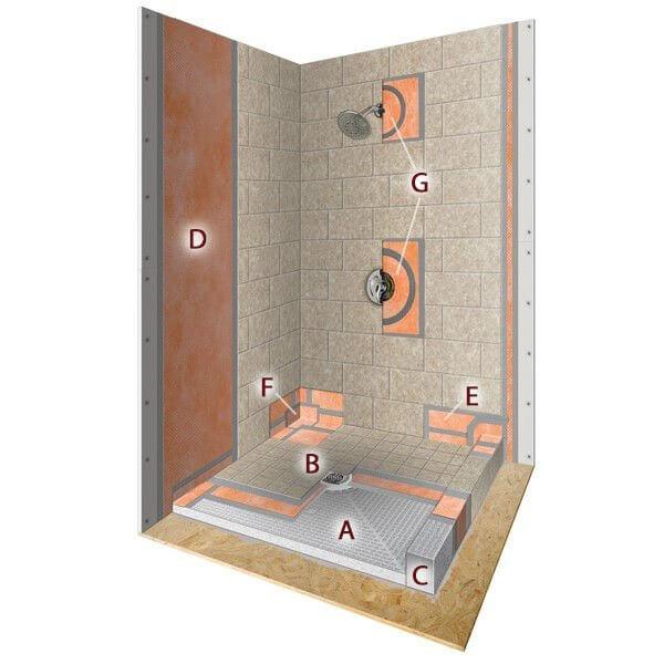 all about schluter kerdi shower systems