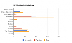 2013 - Points by Army