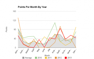 2013 - Points per Month by Year