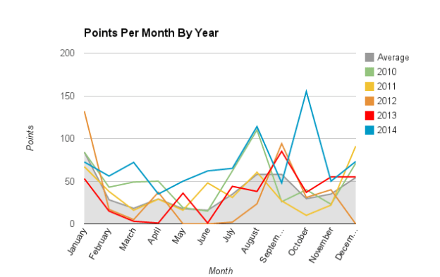 2014 Overall - Points Per Month