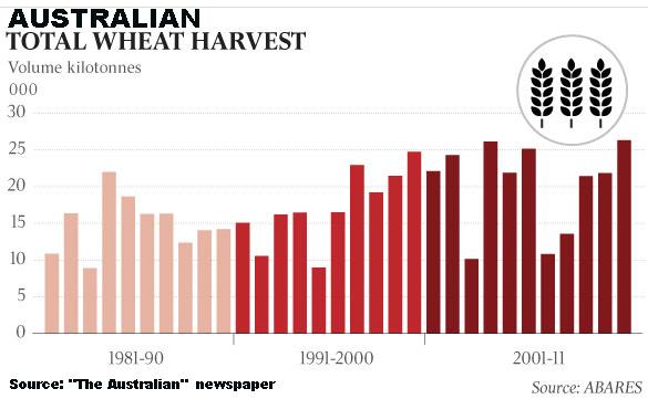 Australian wheat crop history