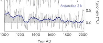 Antartic temperature time series
