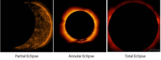 Left: Similar to the eclipse view on the East Coast on Sunday morning, a partial eclipse taken from the Hinode spacecraft four years ago. (NASA/JAXA/SAO) Center: An annular eclipse, taken by the Hinode spacecraft. (NASA/JAXA/SAO) Right: Total eclipse from Nov. 2012 taken by the Hinode spacecraft (NASA/JAXA/SAO)