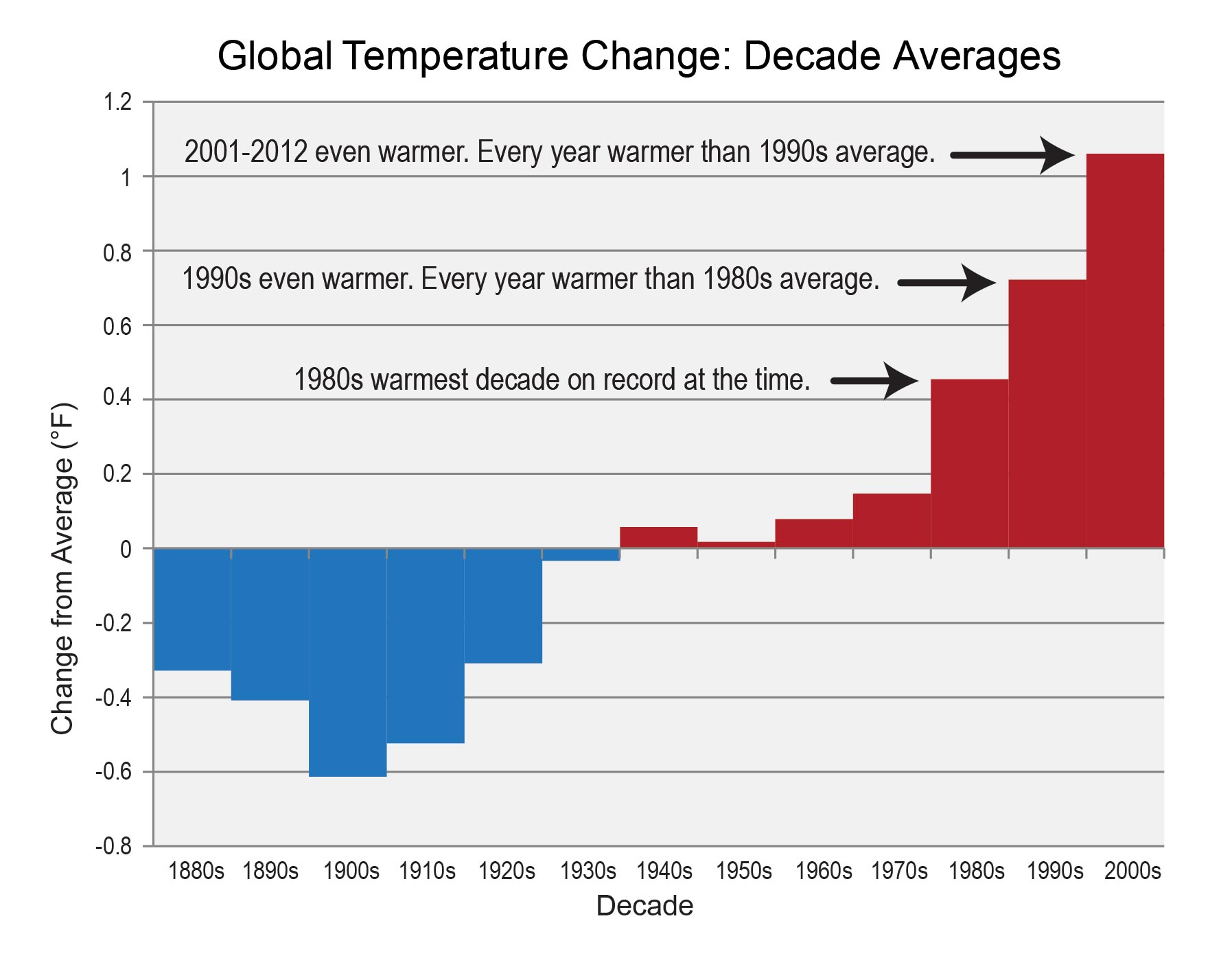 "Via the report: ""Bars show the difference between each decade's average temperature and the overall average for 1901-2000."" (U.S. Global Change Research Program)"