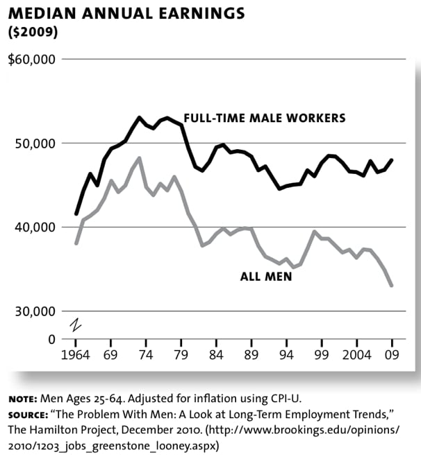 hamilton2 Median Wages Have PLUMMETED Since 1969