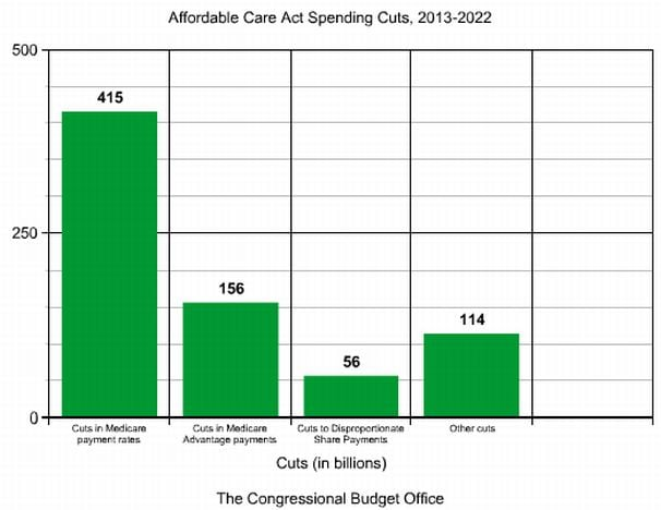 https://i2.wp.com/www.washingtonpost.com/blogs/ezra-klein/files/2012/08/aca-spending1.jpg?resize=606%2C468