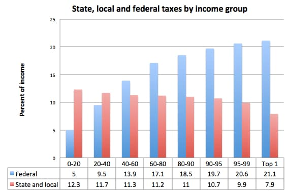 State & local taxes by income group