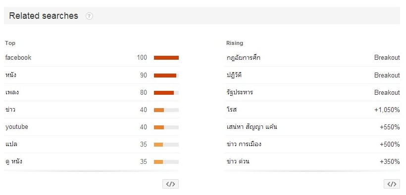 Google searches in Thailand (Source: Google Trends)