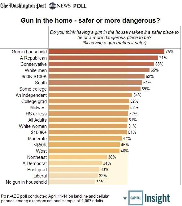Gunsafer classificadas