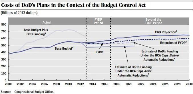 BCA and defense spending