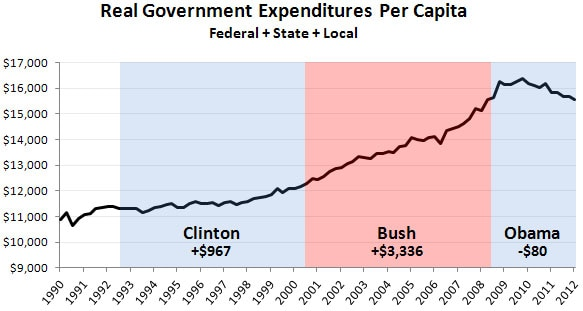 Total Gov Spending Per Capita