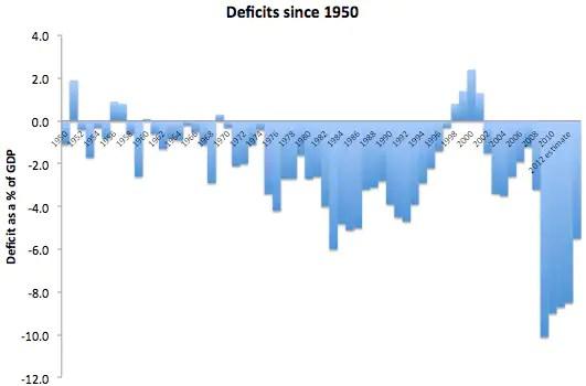 deficits since 1950
